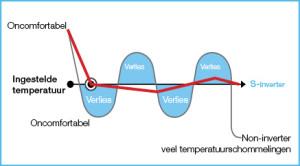 smart inverter warmtepomp