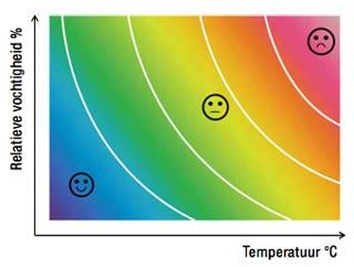 Perfecte temperatuur Samsung single split warmtepomp airco