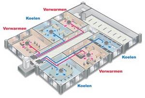 Samsung DVM vrf warmtepompen verwarmen en koelen een ruimte