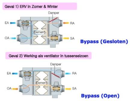 Samsung ERV wtw balans ventilatie unit