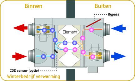 Samsung ERV ventilatie unit met warmteterugwinning wisselt warmte en vocht